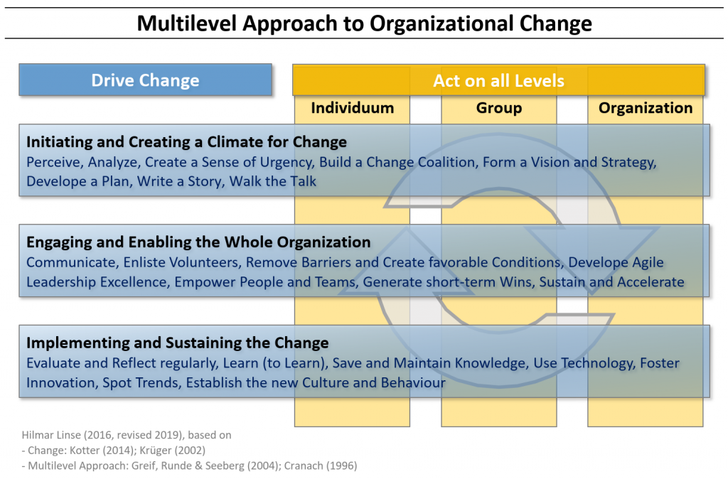 Multilevel Approach to Organizational Change