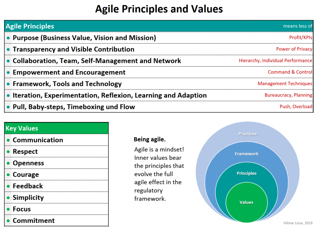 Agile Principles and Values