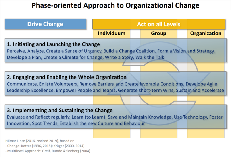 Phase-oriented Approach to Organizational Change